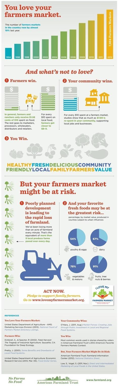 I Love My Farmers Market Infographic - American Farmland Trust | Homestead | Scoop.it