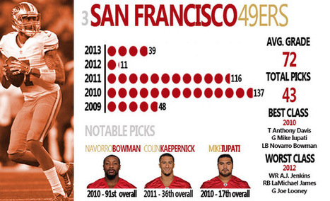 Which NFL teams have drafted best over the last 5 years? | Current Events | Scoop.it