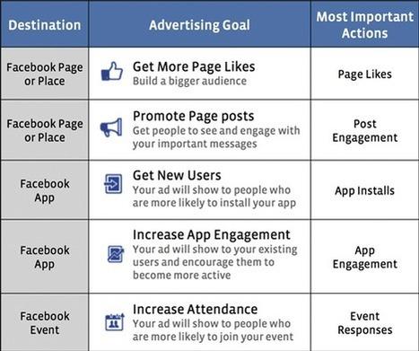 Facebook actualiza Ads Manager para ayudar a los anunciantes a calcular el ROI | IHAI Creative Consulting | Scoop.it