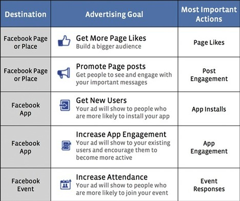 Ads Manager Facelift Makes It Easier For Facebook Advertisers To Track Performance