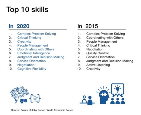 11 experts at Davos on the future of work | ICT | eSkills | Critical THINKing | Creativity | Critical and creative thinking | Scoop.it
