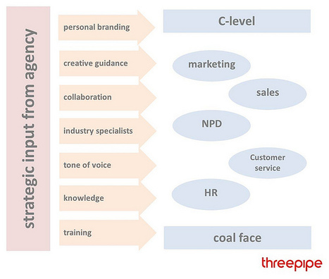 Threeview: Combine content creation with curation to succeed | Brand & Content Curation | Scoop.it