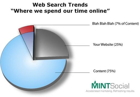 Social Media Marketing   Social Media Marketing Company   Mint Social —   Social Media and the Future   Scoop.it
