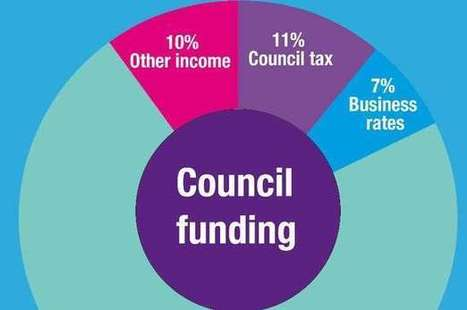 Half of people trying online budget 'would put council tax up 10%', council says | LACEF News | Scoop.it