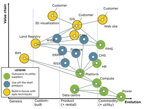 Value chain mapping - learning to use IT as a strategic weapon | E-skills Showcases | Scoop.it