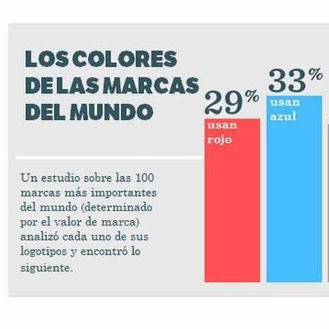 Psicología del color; ¿Cómo influye en las decisiones de compra? - Ecommerce News   Digital Marketing & Social Media (spanish)   Scoop.it