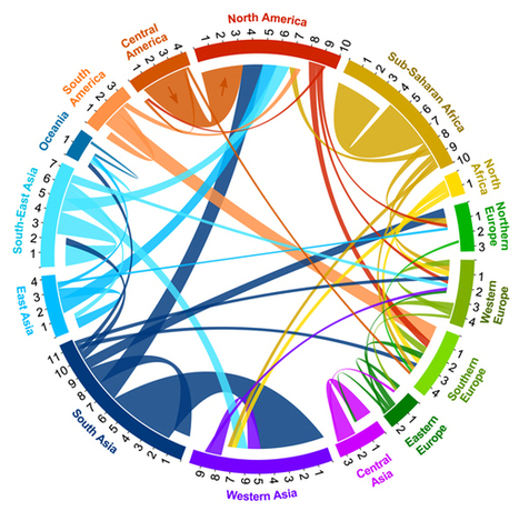 Global Migrant Flows: An Interactive Map | Observations, Scientific American Blog Network | UX Design & DataViz for Life | Scoop.it