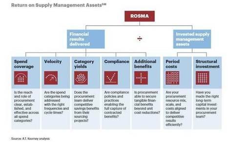 Mesurer la rentabilité de la fonction Achat avec la méthode ROSMA | Acheteur | Scoop.it