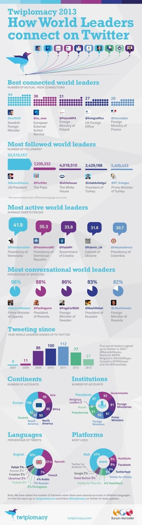 Twiplomacy: Which World Leaders Are Twitter Geniuses? | Social Media, Marketing and Promotion | Scoop.it