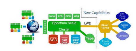 IBM's Spectrum Scale gets see-through cloud tiering   Storage Magazine   Scoop.it