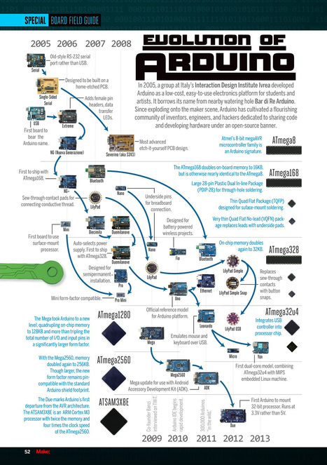 How the Evolution of Arduino is forming the Internet of Things - VINT | Peer2Politics | Scoop.it