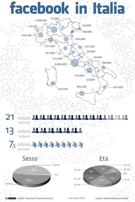 Gianluigi Spagnoli's Summary, November 28th 2011   Social Media Italy   Scoop.it