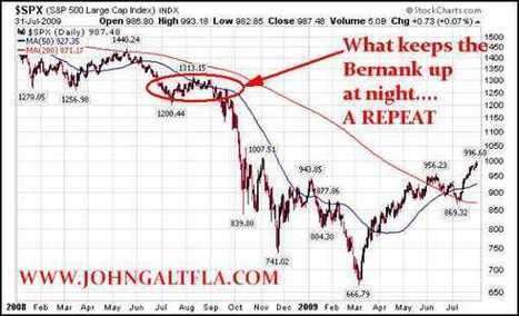 The #Fed is Terrified of a Repeat of 2008 | Shenandoah | Commodities, Resource and Freedom | Scoop.it
