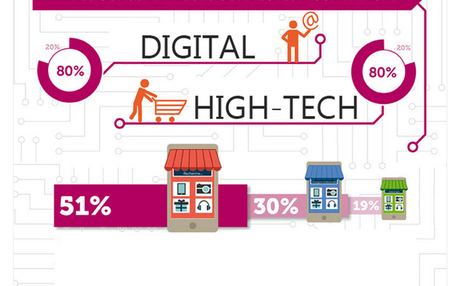 [Infographie] – L'impact du digital sur les achats high-tech | Web-To-Store & e-commerce | Scoop.it