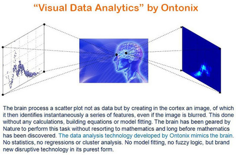 Ontonix S.r.l.: Visual Analytics and Cognitive Computing - Ontonix Beats IBM | Edgar Analytics & Complex Systems | Scoop.it