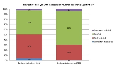 IAB Reports Bright Future for Mobile Advertising But Challenges Remain | Mobile Advertising Insights | Scoop.it
