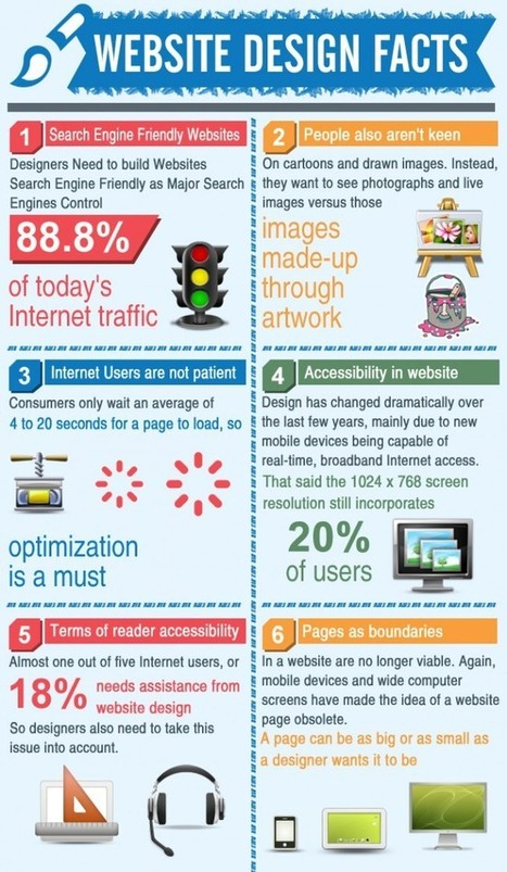 Facts about Web Designing and its Technology | Web Designing Course | Scoop.it