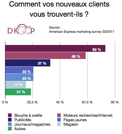 Internet source de 66 % des nouveaux clients de PME   Time to Learn   Scoop.it