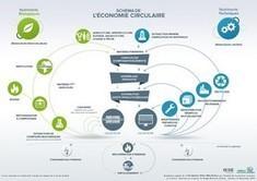 Novethic, le média expert de l'économie responsable et du développement durable. | Quatrième lieu | Scoop.it