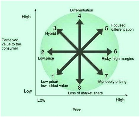 Bowman's Strategy Clock | Modern Management Techniques | Scoop.it