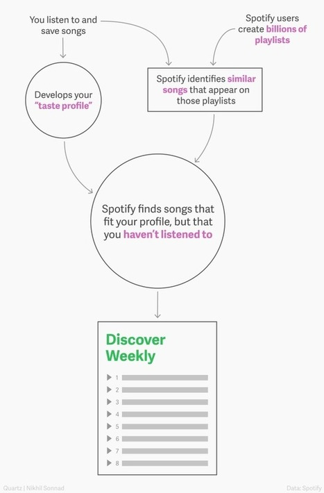 The magic that makes Spotify's Discover Weekly playlists so damn good | New Music Industry | Scoop.it