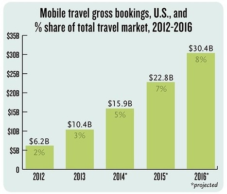 Brands Must Connect with Mobile Travelers [INFOGRAPHIC] | Mobile travel | Scoop.it