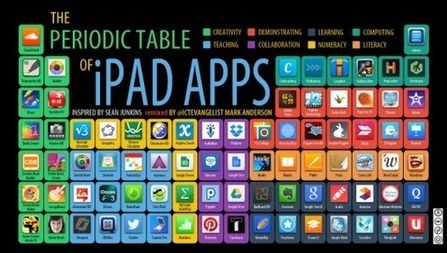 The periodic table of iPad Apps | iEduc | Scoop.it