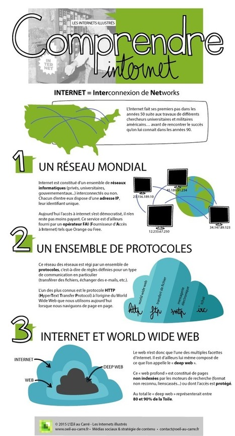 Dis, c'est quoi Internet ? [Infographie] | Time to Learn | Scoop.it