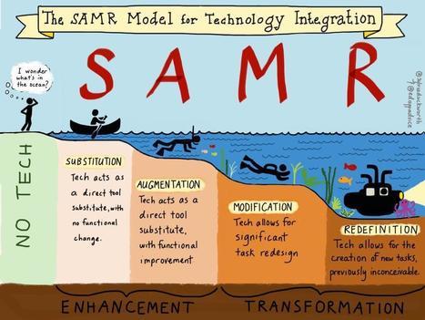 Super image representation of SAMR   Digital Dilemmas   Scoop.it
