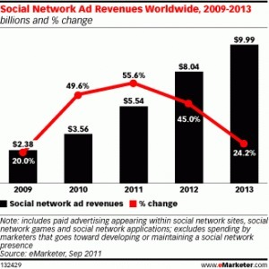 Social Network Ad Revenues to Top 5 Billion in 2011 | Digital Social Networking | Scoop.it