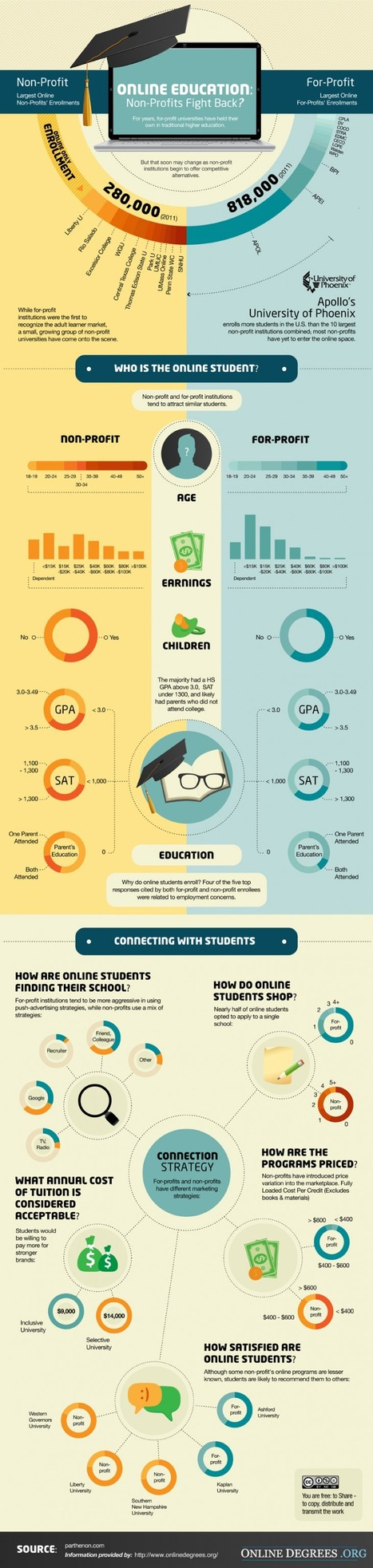 How Non-Profits Are Approaching Online Education - Edudemic   :: The 4th Era ::   Scoop.it