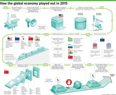 New Year, Same Economic Problems [Infographic] - | Economy | Scoop.it