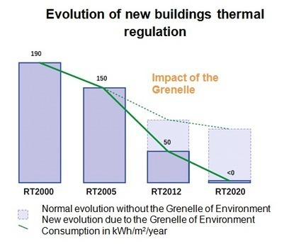 French Perspective: Thermal Regulation for New Residential Buildings | Froid et Climatisation | Scoop.it