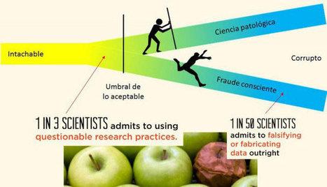 El fraude científico, una realidad que existe y hay que afrontar | Microsiervos (Ciencia) | Formación, tecnología y sociedad | Scoop.it