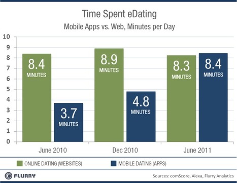 Mobile Dating Apps: The Second (Lady) Killer App Category | Dating and Relationships | Scoop.it