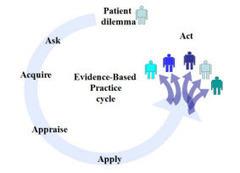 Home - Evidence-Based Practice - LibGuides at Duke University Medical Center | Evidence Based Medicine | Scoop.it