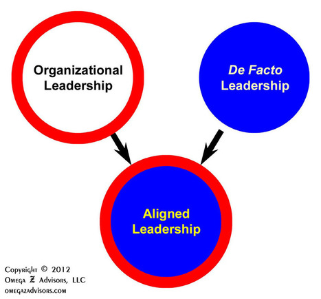 Leadership vs. Management: The Difference (Pt VI) – Influencing and Problem Solving by Mike Lehr | Educ8 Tech | Scoop.it