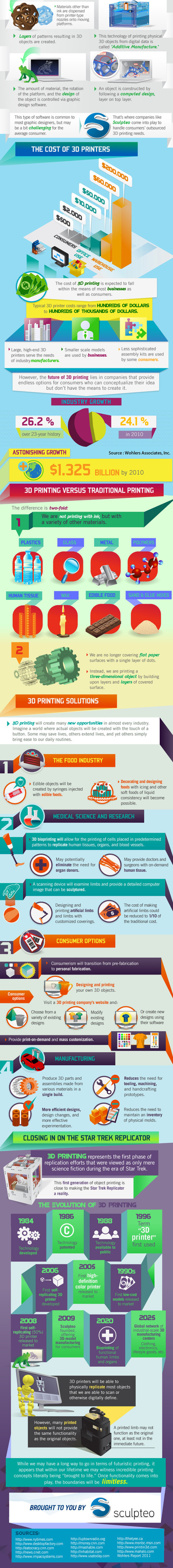 Why 3D Printing is the Future {Infographic} - Best Infographics | Technologie et éducation | Scoop.it