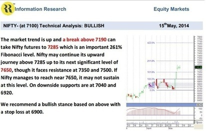 NIFTY-(at 7100) Technical Analysis: BULLISH - Posts - Quora | Share Brokers in India | Scoop.it