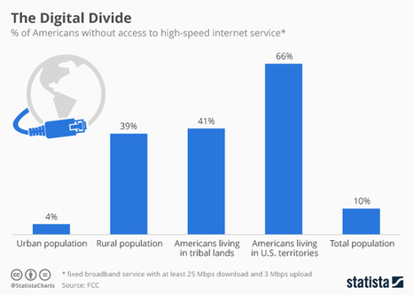 Infographic: The Digital Divide | digital divide information | Scoop.it
