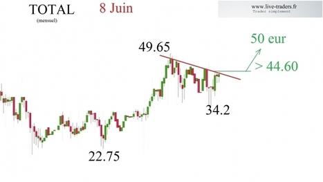 TOTAL: un titre à surveiller   le trading CAC et DAX  en live sur www.live-traders.fr   Scoop.it