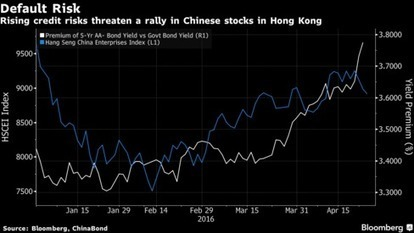 UBS Says Hong Kong Traders Should Be Worried Amid China Defaults | Sustain Our Earth | Scoop.it