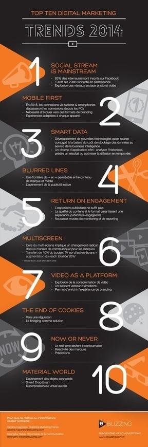 Les 10 tendances du marketing digital en 2014 | Innovation | Scoop.it