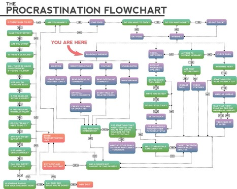 Procrastinating with Twitter and Facebook | A funny flowchart | EDTECH ~ ICT tools & tips, Internet tracks & trails... and questioning them all ! | Scoop.it