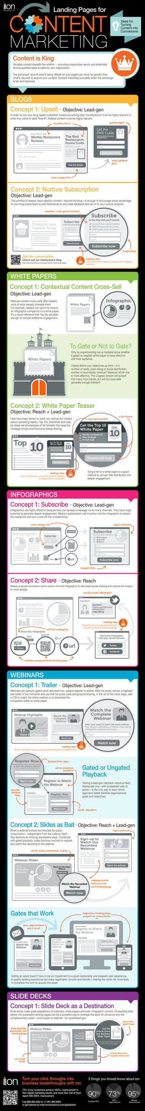 Landing Pages for Content Marketing [Infographic] - Ion Interactive | #TheMarketingAutomationAlert | Conception Editoriale | Scoop.it