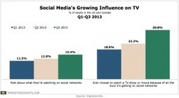 More TV Viewers Posting to Social Media, Watching Programs Based on Buzz | screen seriality | Scoop.it