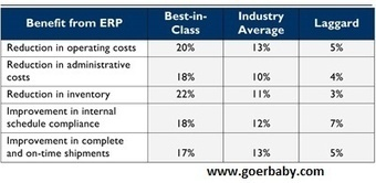 Touch the Height of Success With Enterprise resource planning software | ERp software | Scoop.it