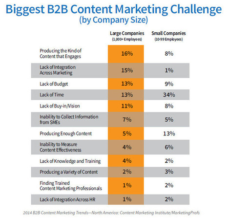 Got content challenges? Apply the problem-cause model.   Marketing and Selling Content Operations   Scoop.it