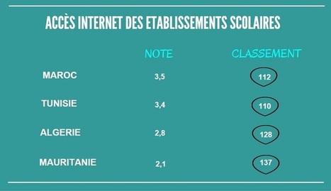 Maghreb : des systèmes éducatifs trop peu performants | Education au Maghreb | Scoop.it