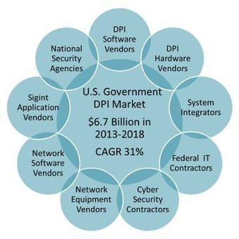 US Gov Deep Packet Inspection (DPI) Market -6.7 Billion in 2013-2018 | Mobile Broadband News | Scoop.it